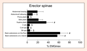 The-EMGmax-values-for-erector-spinae-ES-muscle-during-exercises-Values-are-means