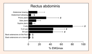 The-EMGmax-values-for-rectus-abdominis-RA-muscle-during-exercises-Values-are-means